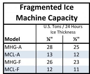 Vogt Fragment Ice Makers