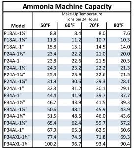 Vogt Ammonia Ice Maker Capacity Chart