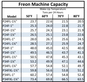 Vogt Freon Ice Maker Capacity Chart