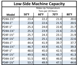 Vogt Low-Side Machine Capacity Chart