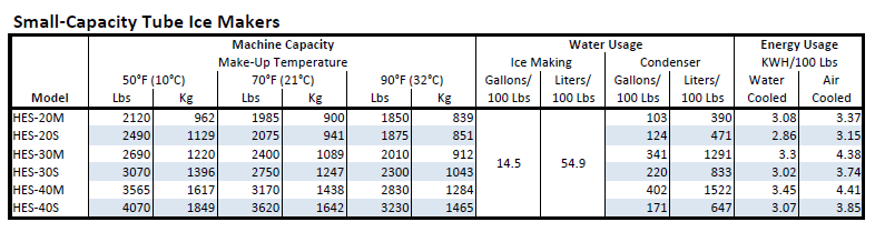 Vogt HE Ice Maker Capacity Chart
