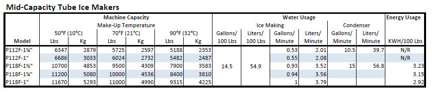 Vogt Mid-Capacity Ice Maker Capacity Chart